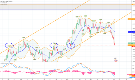 EURUSD: Support clé dailly