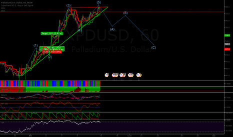 XPDUSD: Palladium trading