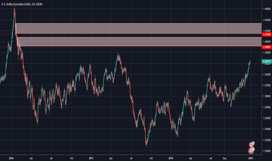 USDCAD: Great Opportunity to Short USDCAD