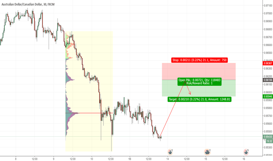 AUDCAD: AUD/CAD short from 0.9616