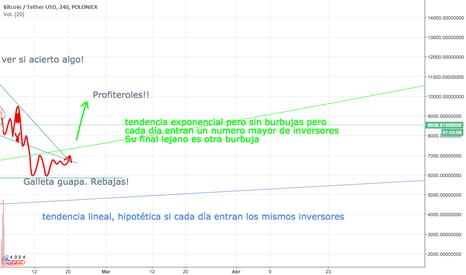BTCUSDT: Una idea rara del BTC sin su burbuja actual.