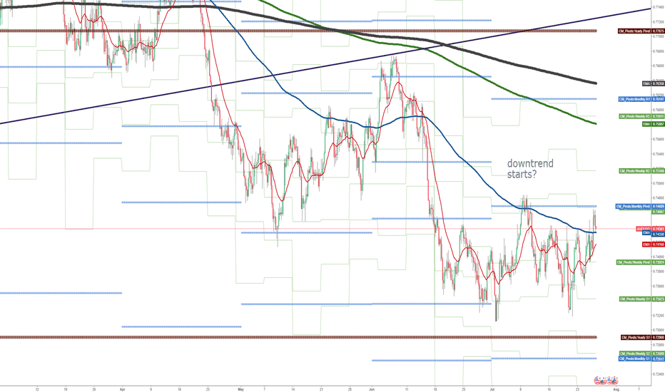 AUDUSD: How long will the range of MPP (P) and YPP (S1) last?