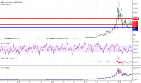BTCUSD: Range trading: Crypto currency market as for 05/17/2018