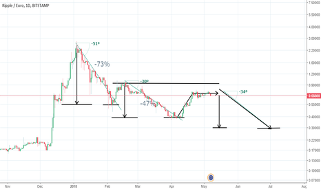 XRPEUR: XRP Market Manipulation. Will XRP run with the Bulls in Q2?
