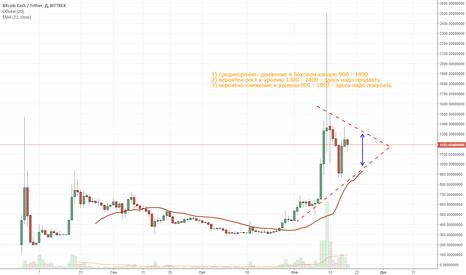 BCCUSDT: Прогноз Bitcoin Cash, на 5-20 дней