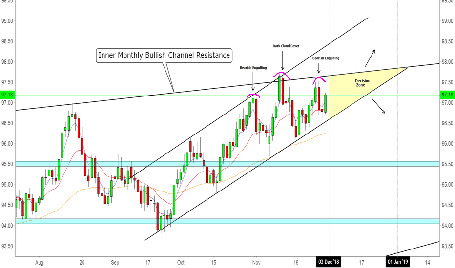 DXY: DXY Making a Choice