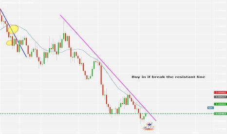 NZDUSD: buy in if break the resistantline, NZDUSD