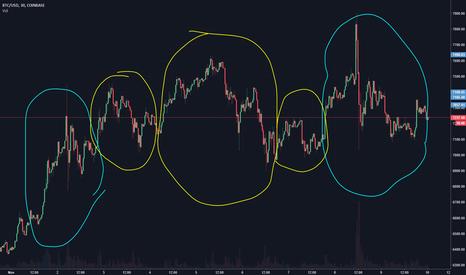 BTCUSD: BTC/USD Repeating Pattern