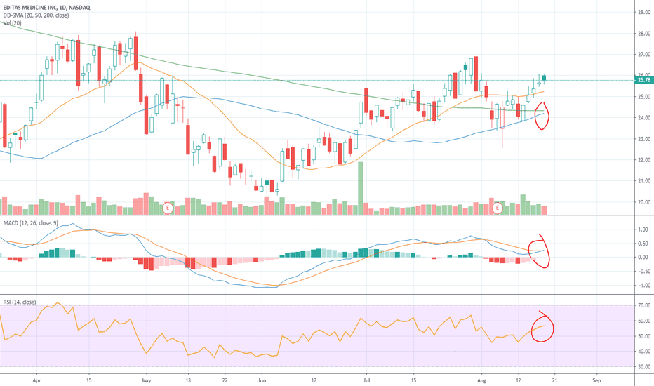 EDIT Stock Price and Chart — NASDAQ:EDIT — TradingView