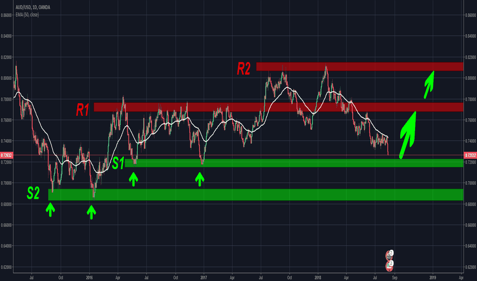 AUDUSD: AUD/USD Reversal
