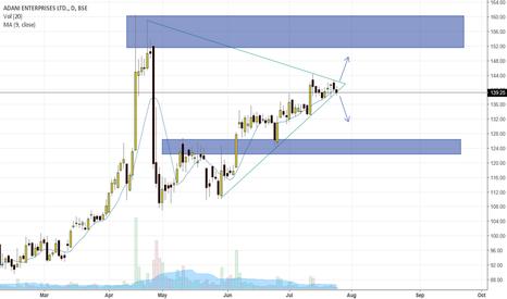 ADANIENT: Adani enterprise - triangle pattern - daily chart.