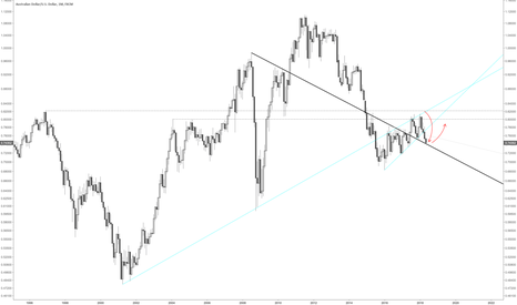 AUDUSD: AUDUSD coming on strong monthly support