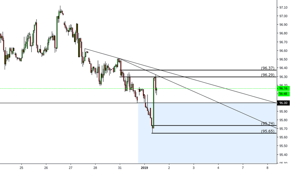 DXY: DXY Hourly Chart, Trendlines
