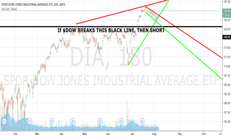 DIA: DOW JONES NEW HIGH POSIBLE AROUND $187
