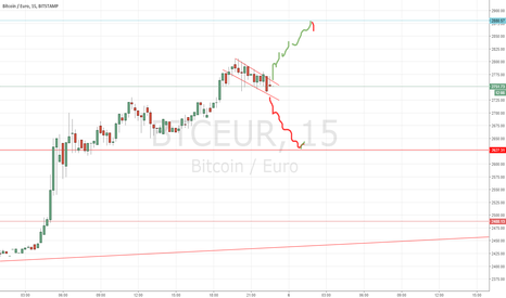 BTCEUR: Quick view for the next 6 hours