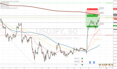 USDJPY: ドル円 戻り売り