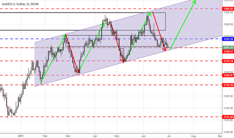 XAUUSD: Gold to test rising trend channel