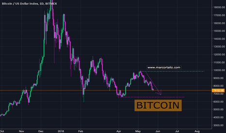 XBT: NEUTRAL BTCUSD Trending inside the Trading Range 6700 to 10000