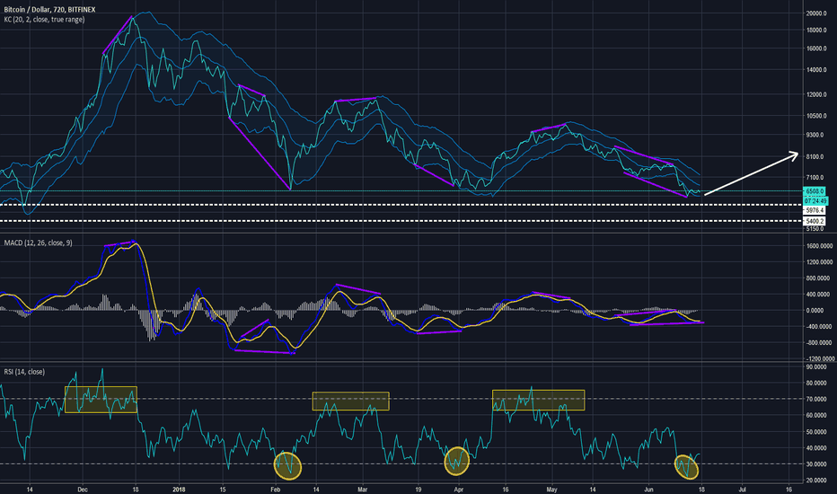 BTCUSD: DO MARKET FEELS GREED OR FEAR THAT IS THE QUESTION