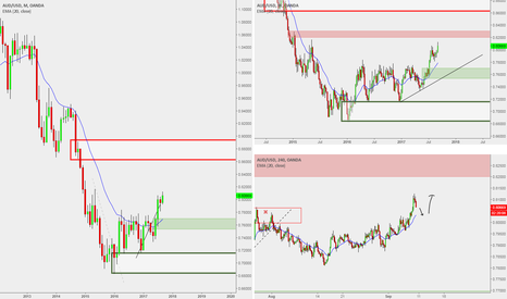 AUDUSD: AUD/USD 4-Hr Long Setup