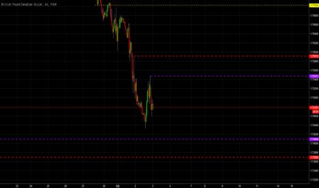 GBPCAD: 利率决议英镑加元挂单策略