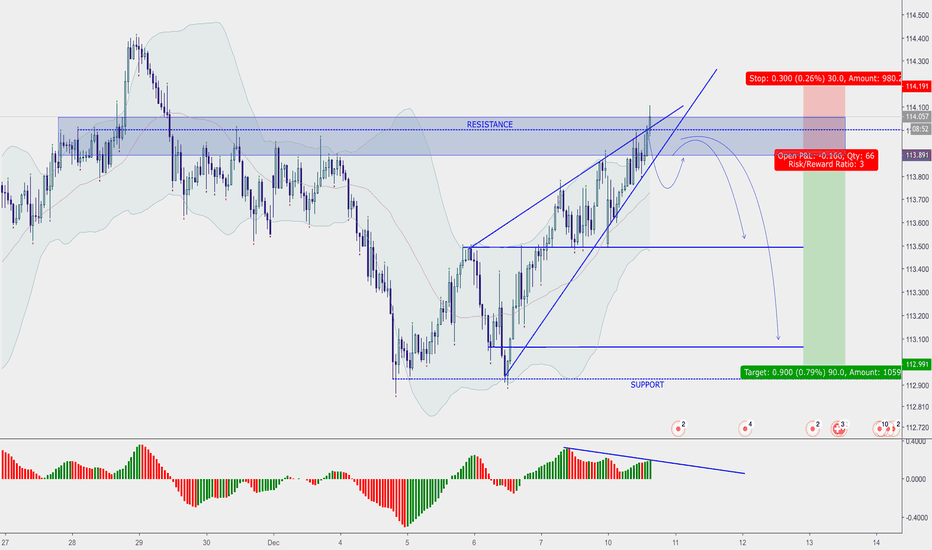CHFJPY: CHF/JPY - Short opportunities, rising wedge pattern.