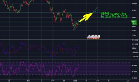 BTCUSD: Bitcoin price prediction - short term