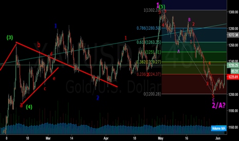 XAUUSD: The Power of Elliott Wave