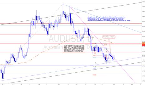 AUDUSD: AUDUSD- Arriving ending trend  area