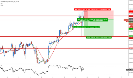 GBPUSD: GBP/USD Double Top :)