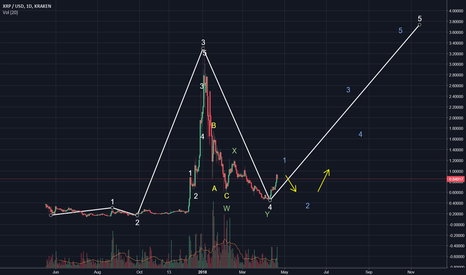 XRPUSD: XRP correction wave coming + 3th wave potential