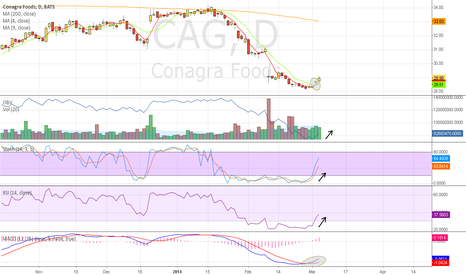 CAG: $CAG Bullish indicators