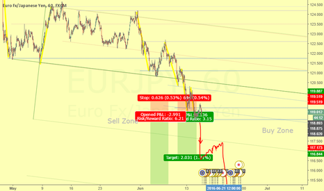 EURJPY: Break of real minimun. Put atention to the impetu of the market