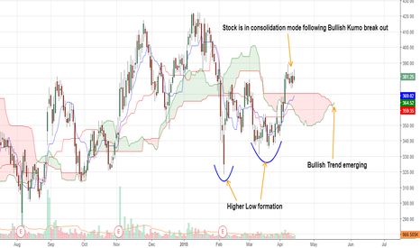 UJJIVAN: Stock is in consolidation mode following Bullish Kumo break out