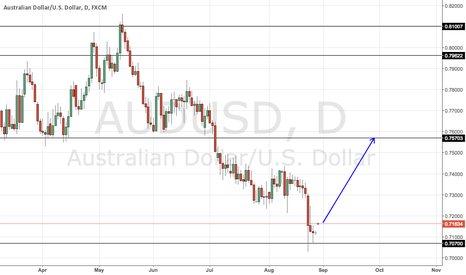 AUDUSD: AUDUSD daily shows indecisiveness for the last few days