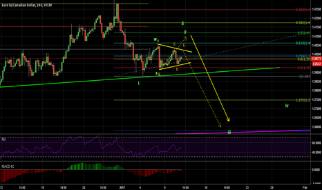 EURCAD: expected wave move of the eurcad