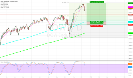 DOWI: Dow Overview Dec2014