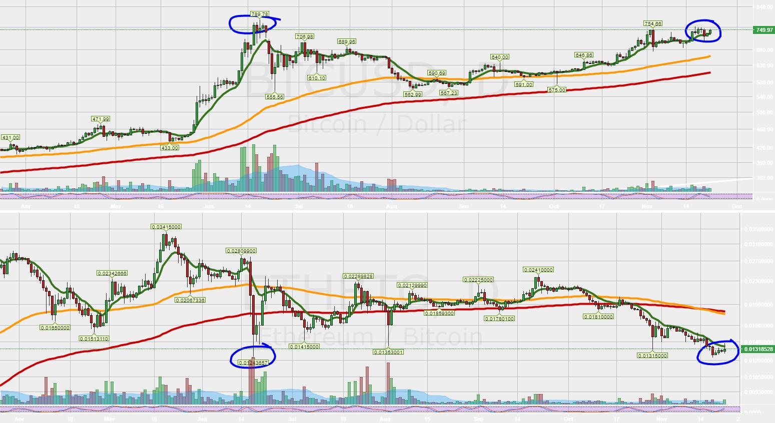 If Bitcoin ups here, ETH down