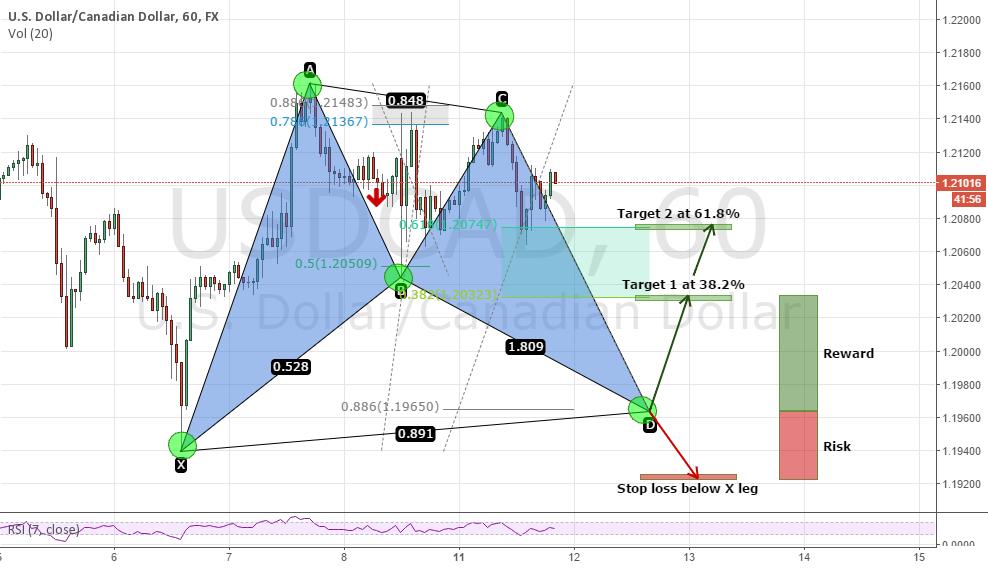 USD/CAD - BULLISH BAT PATTERN - 1 STEP AHEAD NOT BEHIND!