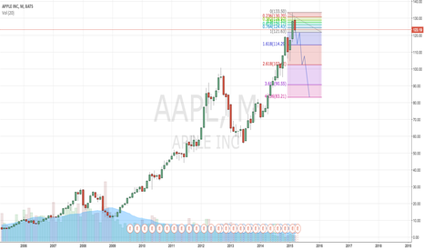 AAPL: AAPL should go short?