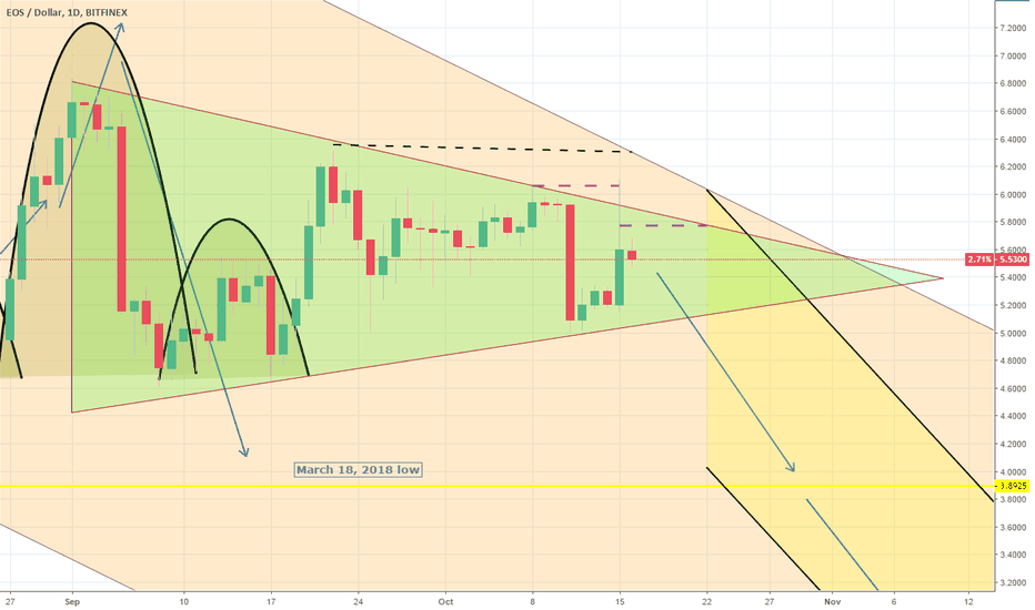 EOSUSD: EOSUSD: Triangle still valid. Downtrend in need of a Lower Low.