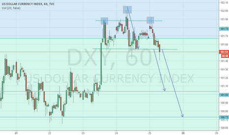 DXY: Black Friday Dollar Index Trade Head&Shoulder on H1