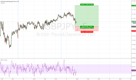 GBPJPY: GBP/JPY Today's trade idea for Frankfurt/London