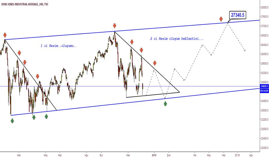DJI: Dow Jones Endeks...2 ci resim oluşum beklentisi..