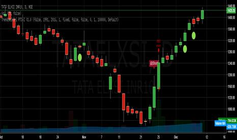 TATAELXSI: Trendshikari PTS V1.0 - TATA ELXSI - Short