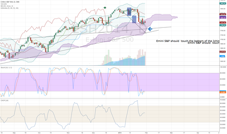 ESH2014: Ichimoku cloud -Emini S&P