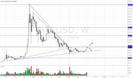 BTCUSD: Bitcoin...plan ahead.