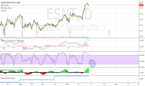 ESNT: Waiting for stoch to hit bottom
