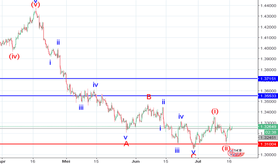 GBPUSD: GBP/USD: : analisis wave