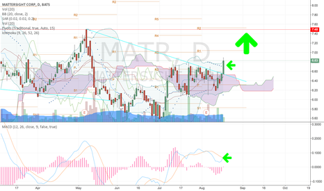 MATR: Very Nive breakout coming for $MATR